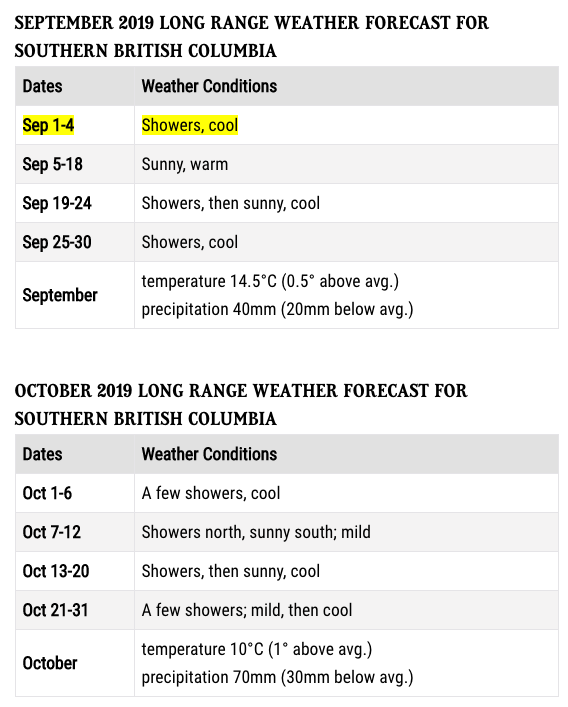 BC could be in for a colder than normal winter according to