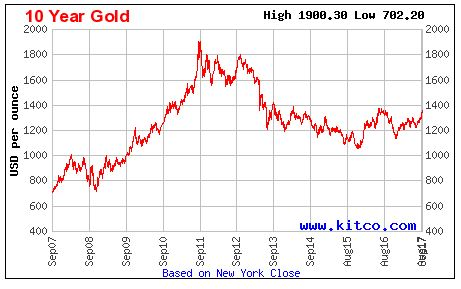 <who> Photo Credit: Kitco.com </who> Gold trends from the past 10 years.