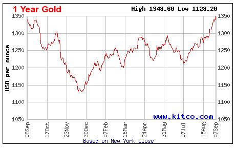 <who> Photo Credit: Kitco.com </who> Gold trends over the past year.